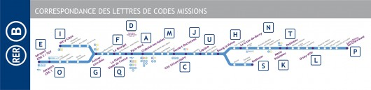 Codes missions RER B