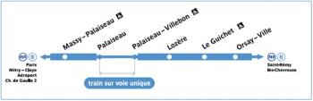 RER B travaux sud 2014
