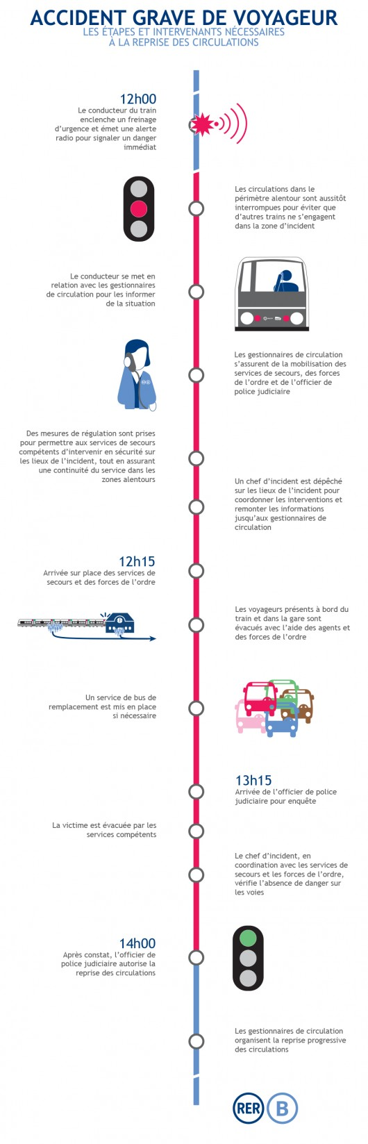 infographie RER B accident grave