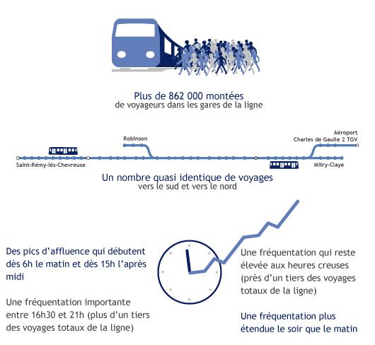 infographie-comptage-voyageurs-blog-rerb