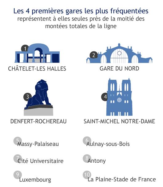 infographie-rerb-blog-gares
