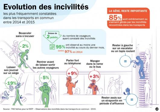 blog-rerb-evol_incivilites-2015
